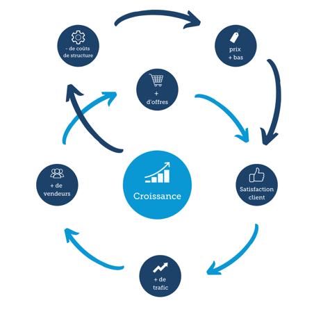 Le cercle vertueux du modèle marketplace