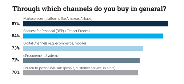 Through which channels do you buy in general?