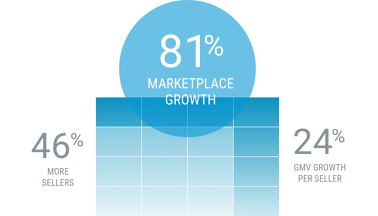 marketplace-growth-table